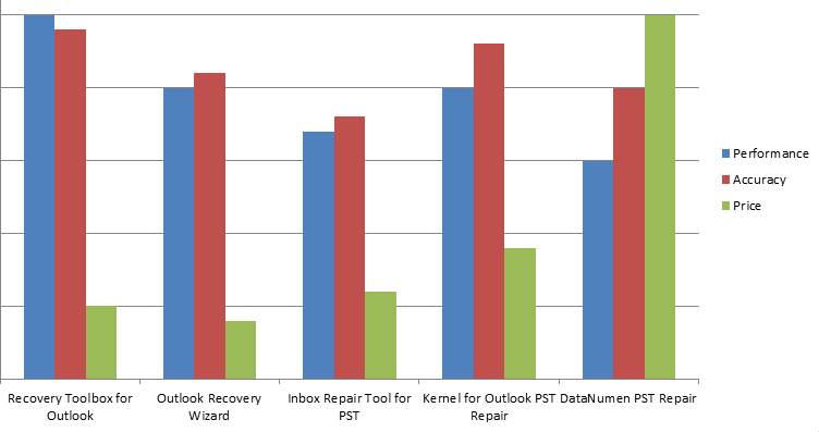 PST Recovery Tools Comparison Chart